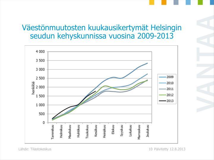 Vestnmuutosten kuukausikertymt Helsingin seudun kehyskunnissa vuosina 2009-2013