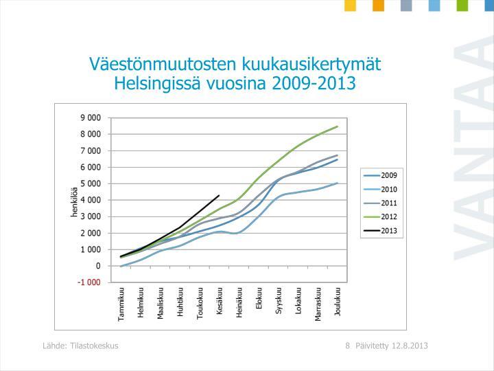 Vestnmuutosten kuukausikertymt Helsingiss vuosina 2009-2013