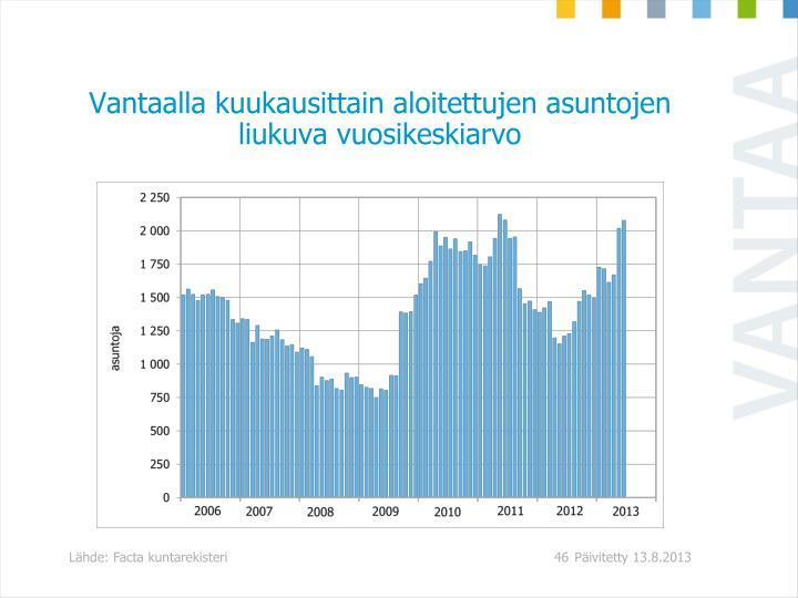 Vantaalla kuukausittain aloitettujen asuntojen liukuva vuosikeskiarvo