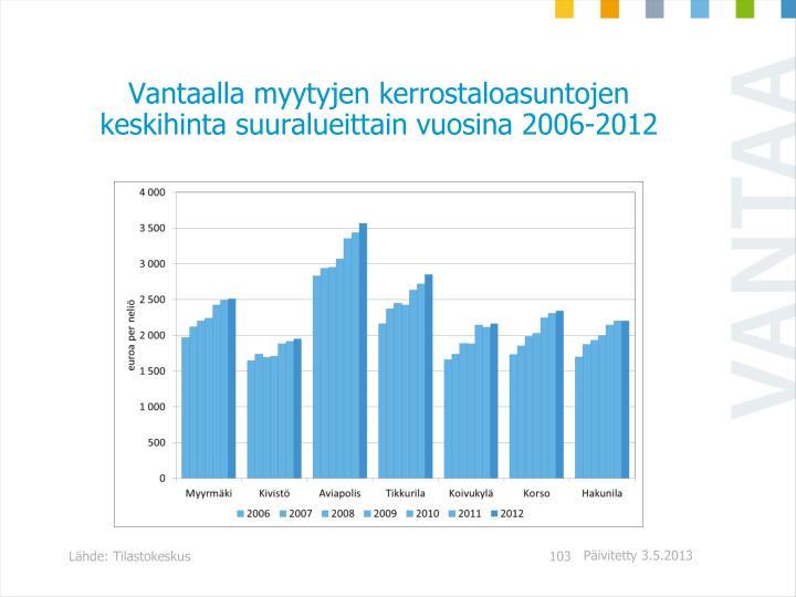 Vantaalla myytyjen kerrostaloasuntojen keskihinta suuralueittain vuosina 2006-2012
