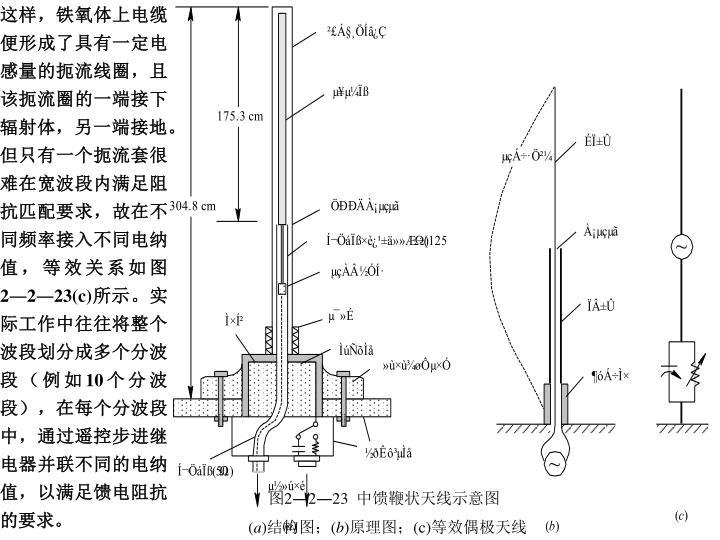 这样,铁氧体上电缆便形成了具有一定电感量的扼流线圈,且该扼流圈的一端接下辐射体,另一端接地。但只有一个扼流套很难在宽波段内满足阻抗匹配要求,故在不同频率接入不同电纳值,等效关系如图