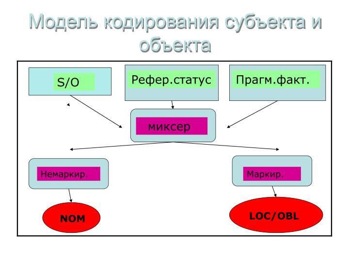 Модель кодирования субъекта и объекта