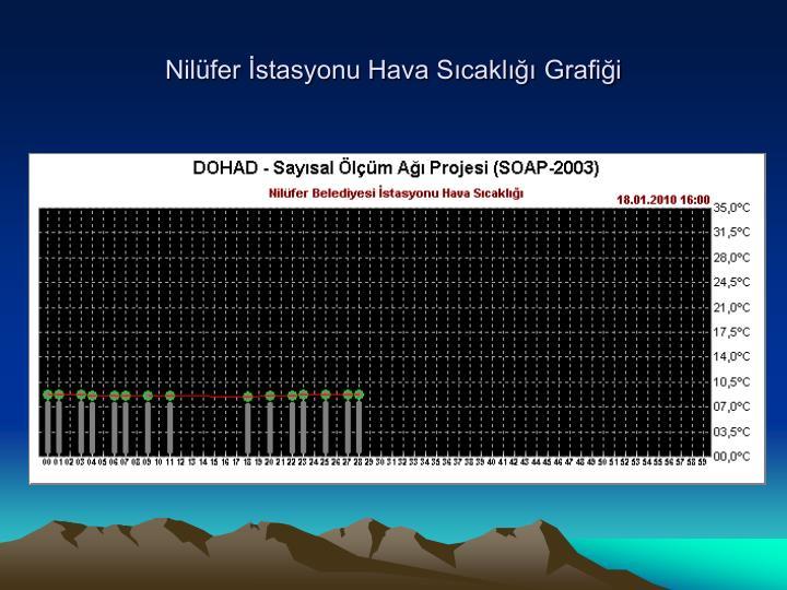 Nilüfer İstasyonu Hava Sıcaklığı Grafiği