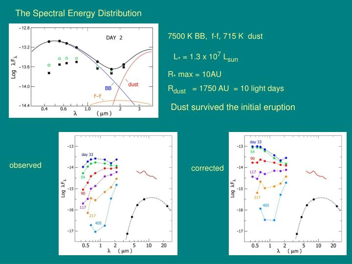 The Spectral Energy Distribution