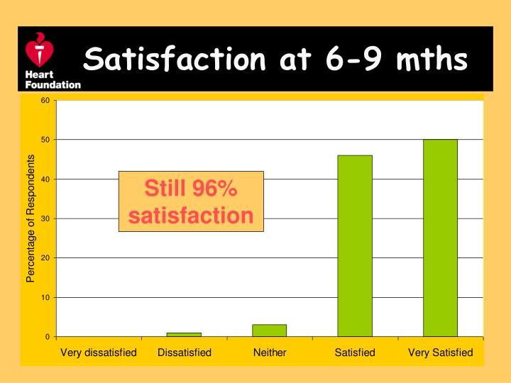 Satisfaction at 6-9 mths