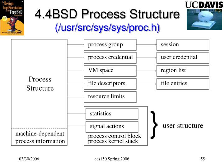 4.4BSD Process Structure