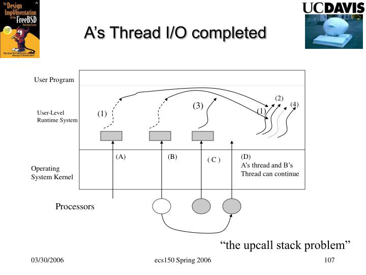 A's Thread I/O completed