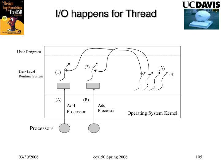 I/O happens for Thread