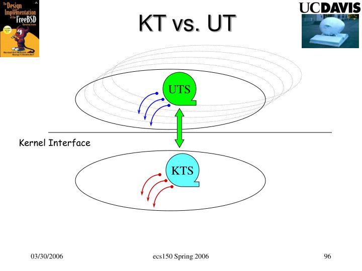 KT vs. UT