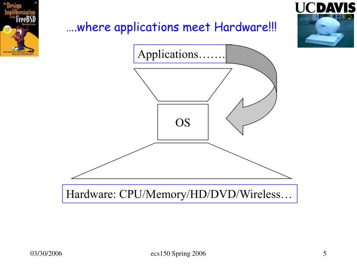 ….where applications meet Hardware!!!