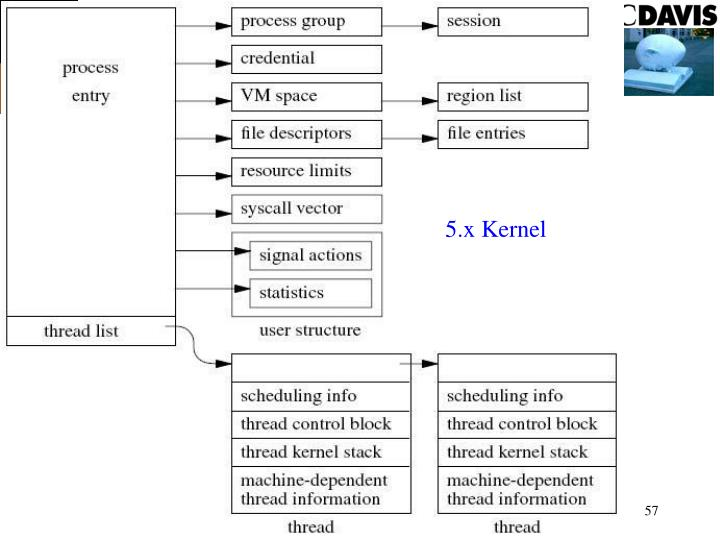 5.x Kernel