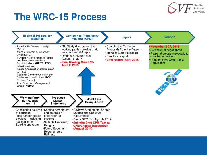 The WRC-15 Process