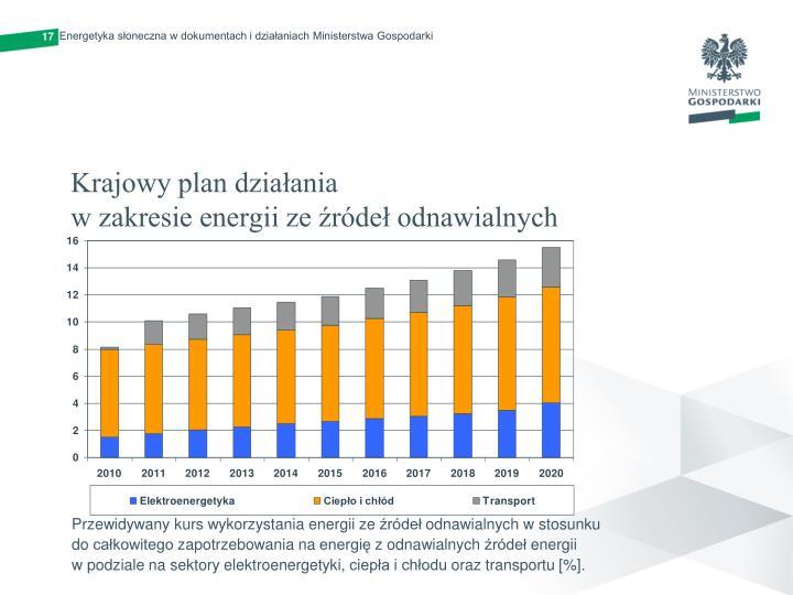 Energetyka słoneczna w dokumentach i działaniach Ministerstwa Gospodarki