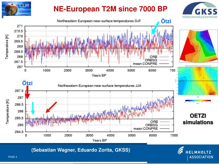 NE-European T2M since 7000 BP