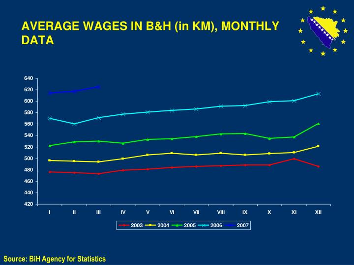 AVERAGE WAGES IN B&H (in KM), MONTHLY DATA