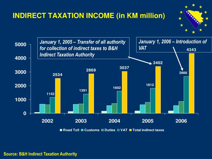 INDIRECT TAXATION INCOME