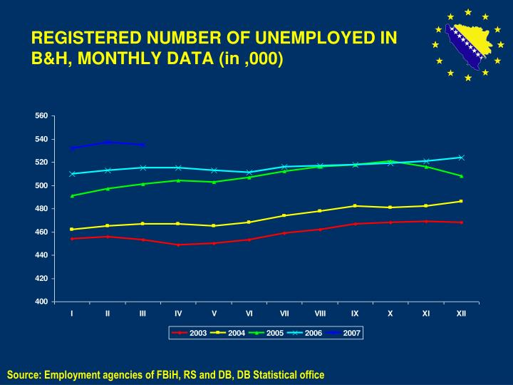 REGISTERED NUMBER OF UNEMPLOYED IN B&H,