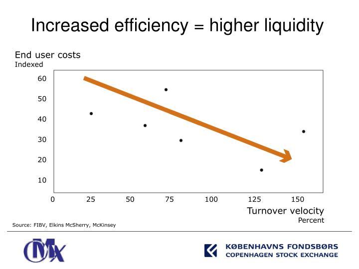 Increased efficiency = higher liquidity
