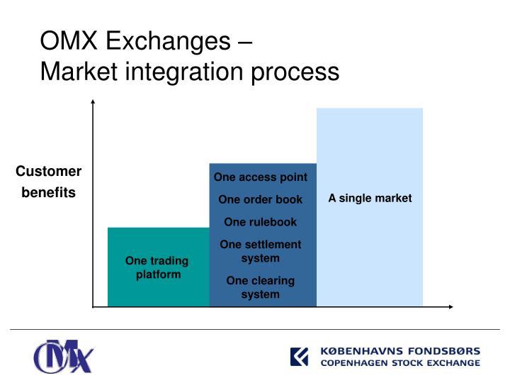 OMX Exchanges –