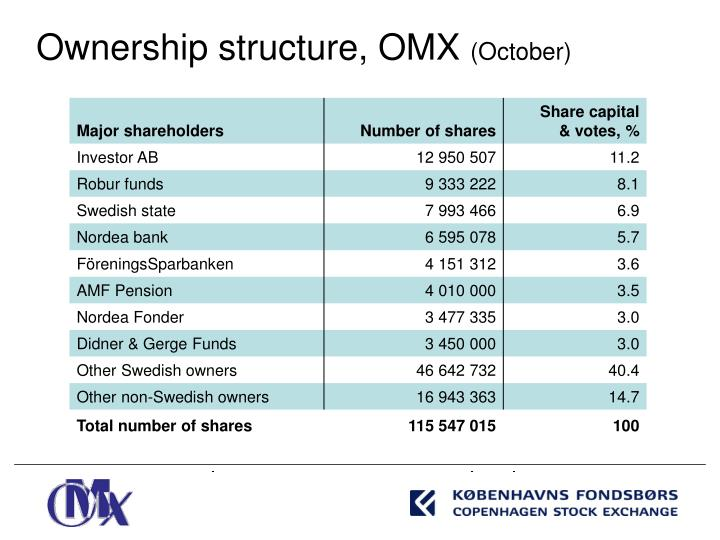 Ownership structure, OMX