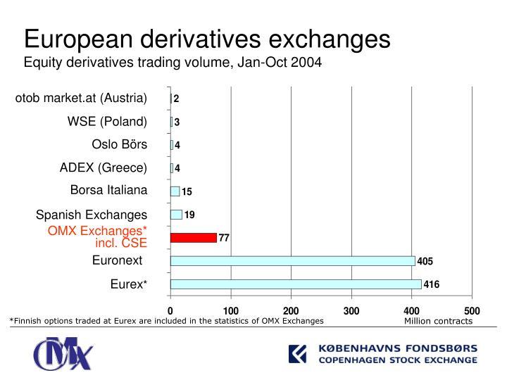European derivatives exchanges