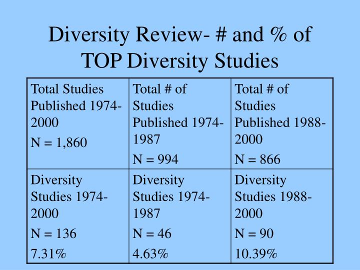 Diversity Review- # and % of TOP Diversity Studies
