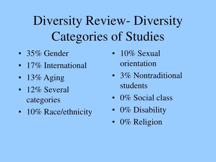 35% Gender