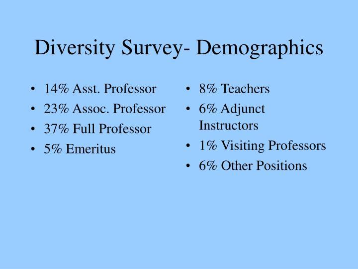 14% Asst. Professor