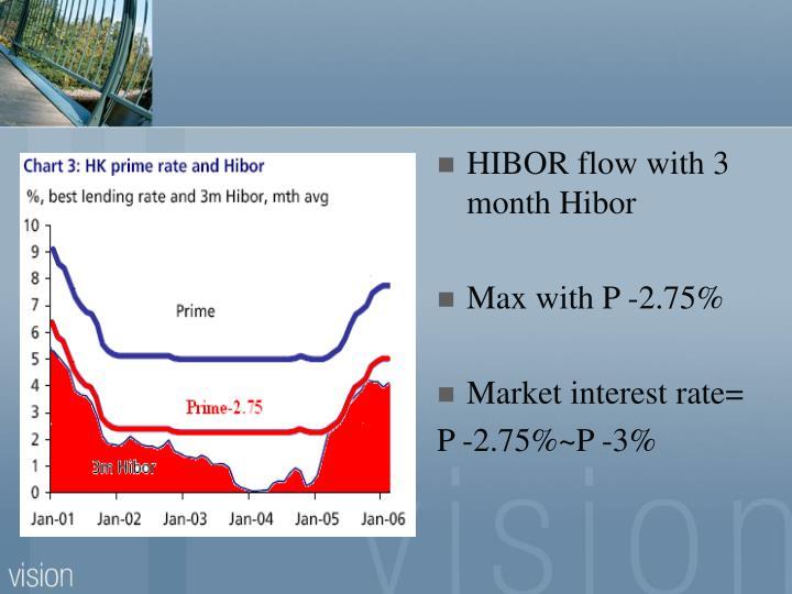 HIBOR flow with 3 month Hibor