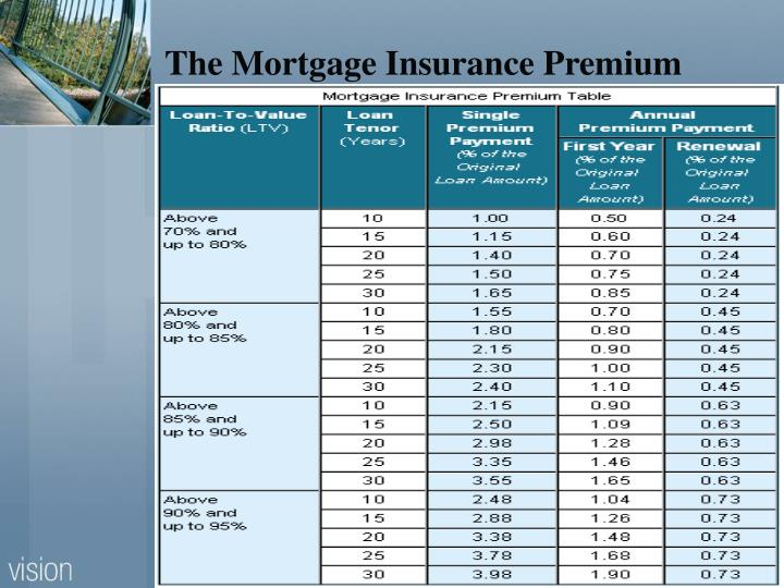 The Mortgage Insurance Premium
