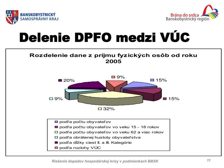 Delenie DPFO medzi VÚC