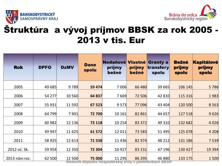 Riešenie dopadov hospodárskej krízy v podmienkach BBSK