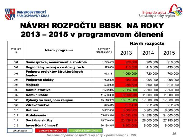 NÁVRH ROZPOČTU BBSK  NA ROKY 2013 – 2015