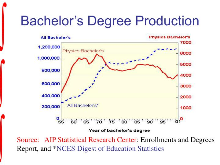 Bachelor s degree production