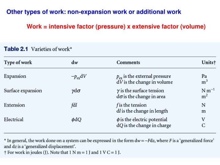 Other types of work: non-expansion work or additional work