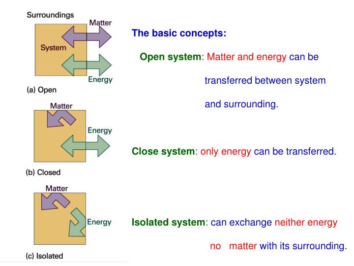 The basic concepts: