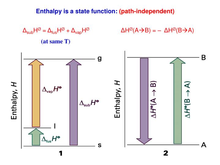 Enthalpy is a state function: