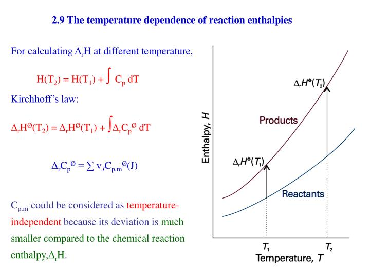 2.9 The temperature dependence of reaction enthalpies
