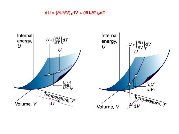 dU = (U/V)