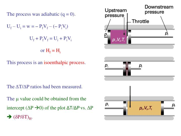 The process was adiabatic (q = 0).