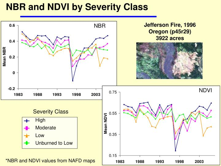 NBR and NDVI by Severity Class