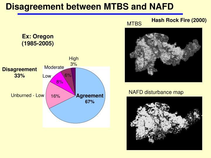 Disagreement between MTBS and NAFD