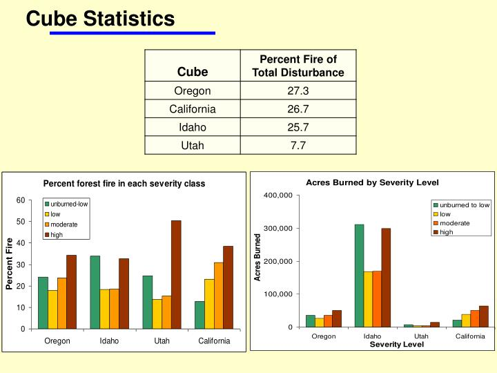 Cube Statistics