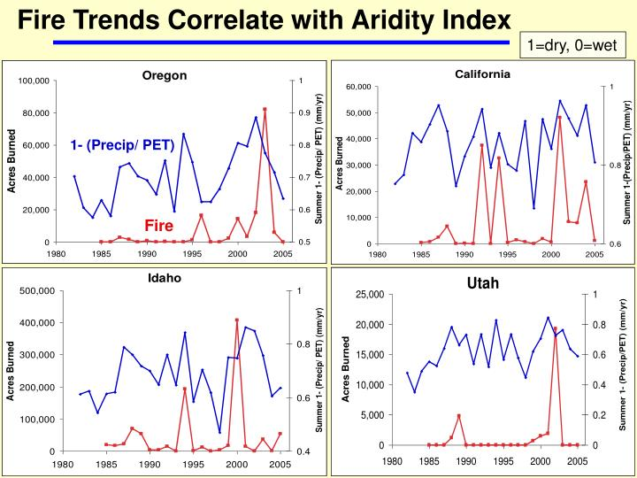 Fire Trends Correlate with Aridity Index