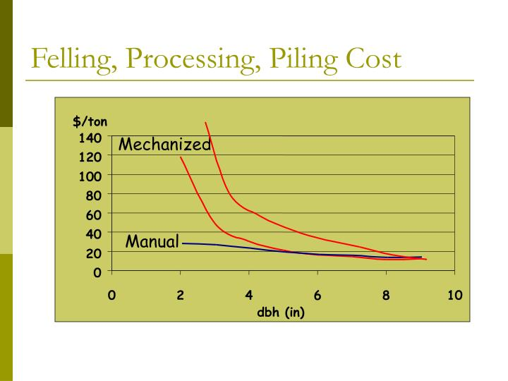 Felling, Processing, Piling Cost