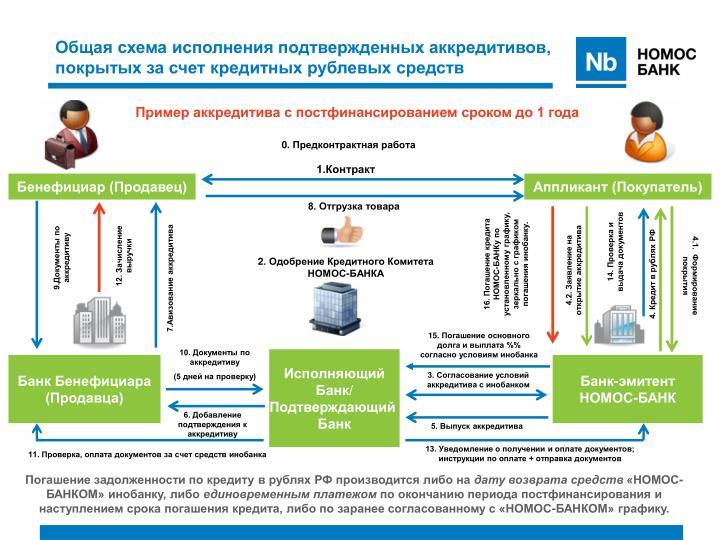 Общая схема исполнения подтвержденных аккредитивов, покрытых за счет кредитных рублевых средств