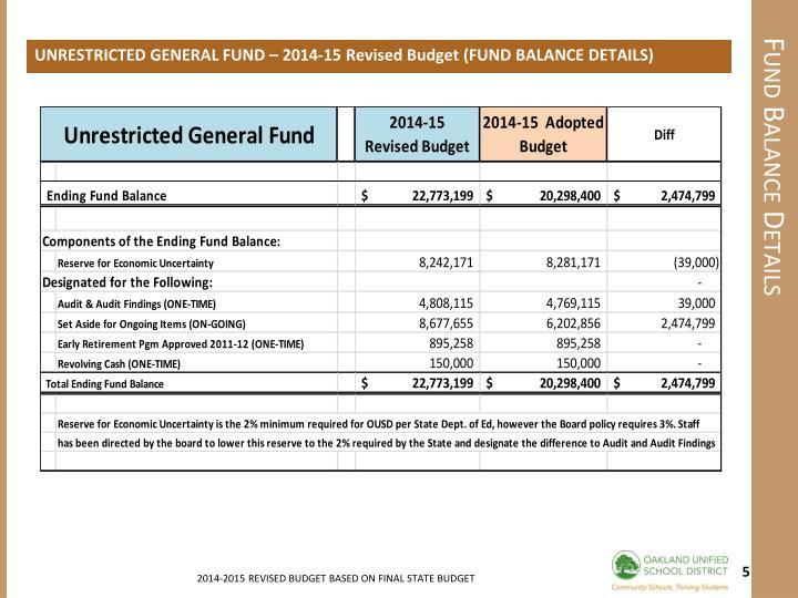 UNRESTRICTED GENERAL FUND – 2014-15 Revised Budget (FUND BALANCE DETAILS)