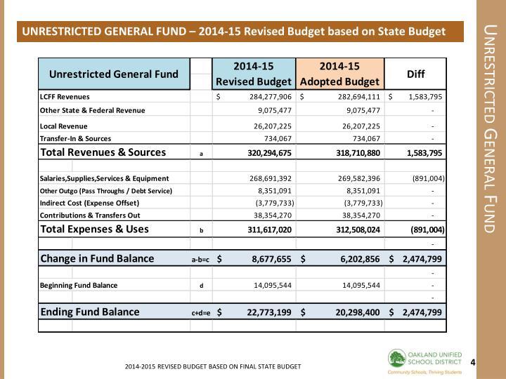 UNRESTRICTED GENERAL FUND – 2014-15 Revised Budget based on State Budget