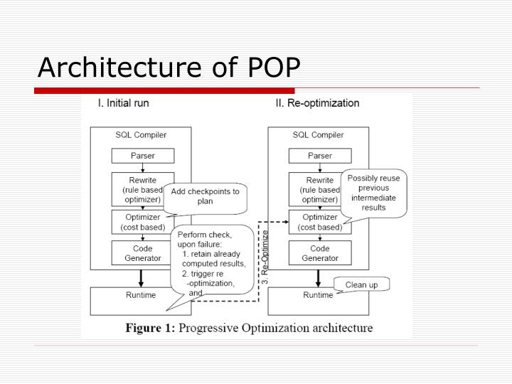 Architecture of POP
