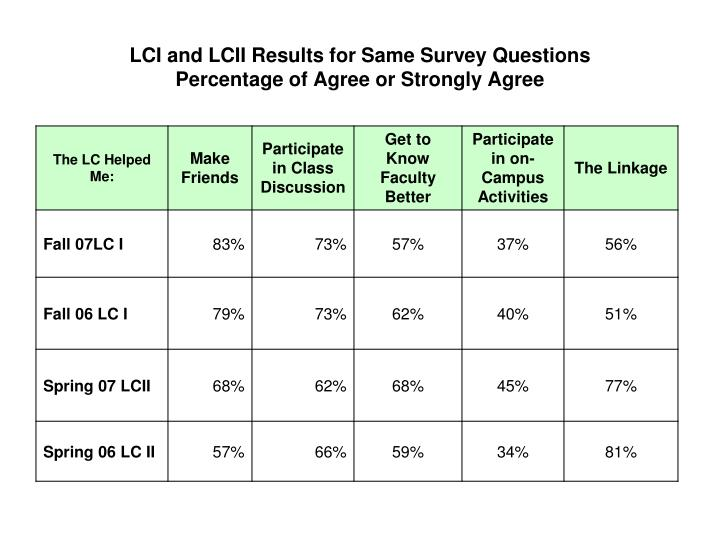 LCI and LCII Results for Same Survey Questions